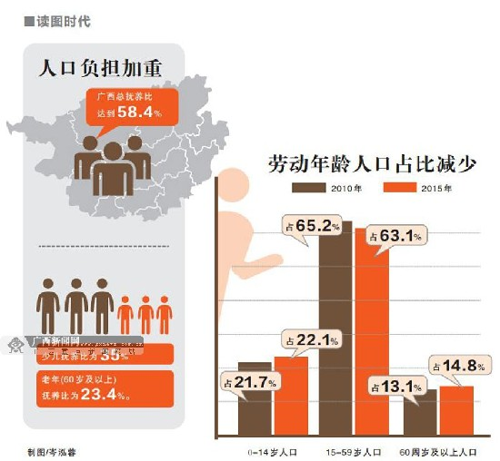 广西人口红利优势减弱